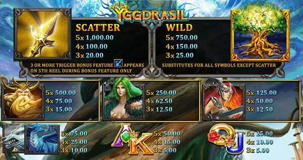 รีวิวเกม Yggdrasil อัตราการจ่ายรางวัล