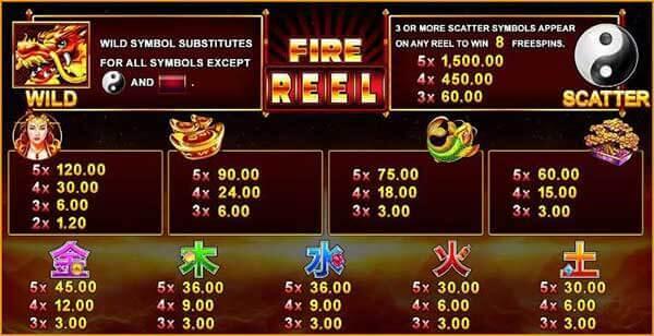 รีวิวเกม Fire Reel อัตราการจ่ายรางวัล